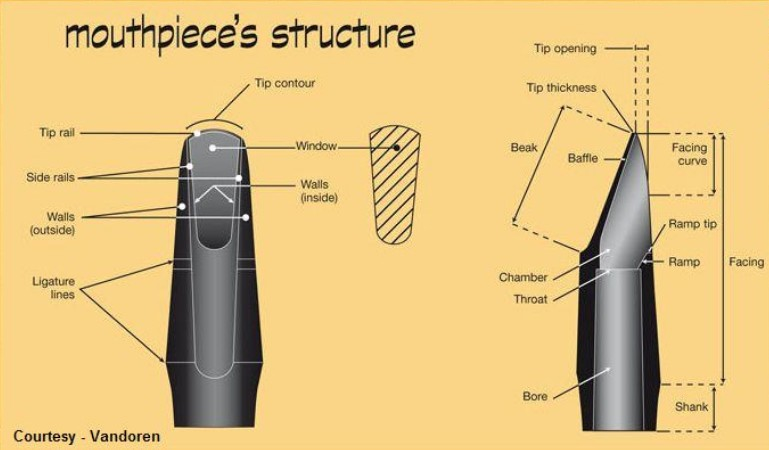 Mouthpieces diagram with each of its parts