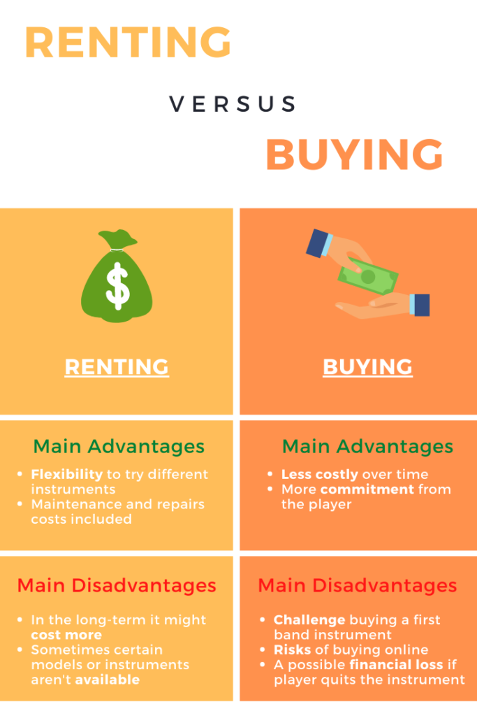 Renting vs Buying Band Instruments